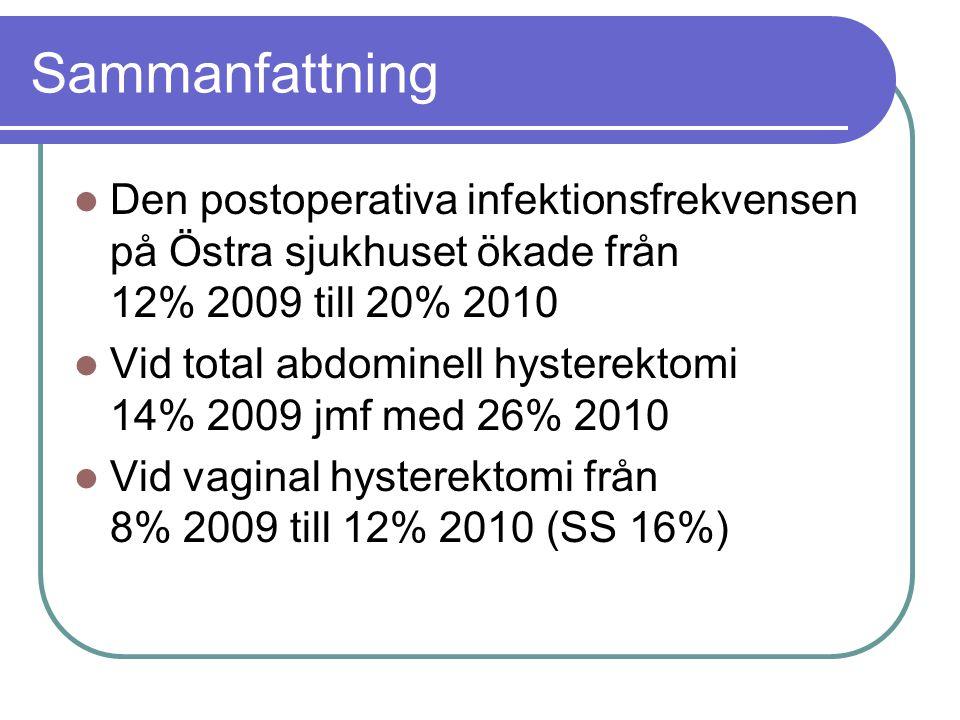 Sammanfattning Den postoperativa infektionsfrekvensen på Östra sjukhuset ökade från 12% 2009 till 20% 2010.