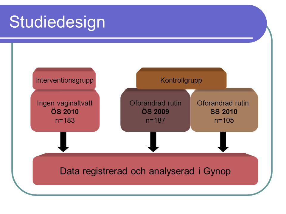 Data registrerad och analyserad i Gynop