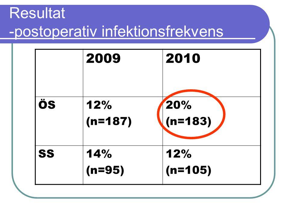 Resultat -postoperativ infektionsfrekvens