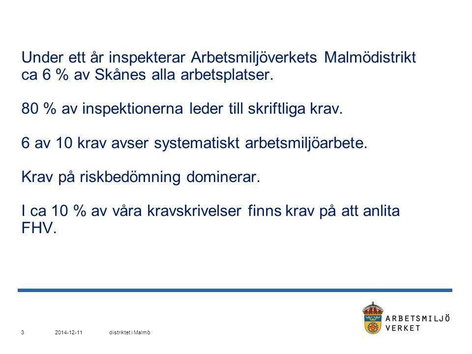 Under ett år inspekterar Arbetsmiljöverkets Malmödistrikt ca 6 % av Skånes alla arbetsplatser. 80 % av inspektionerna leder till skriftliga krav. 6 av 10 krav avser systematiskt arbetsmiljöarbete. Krav på riskbedömning dominerar. I ca 10 % av våra kravskrivelser finns krav på att anlita FHV.