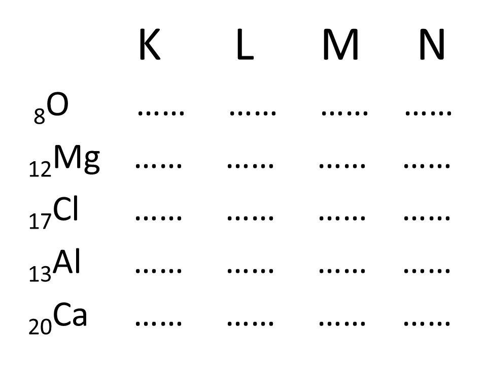 K L M N 8O …… …… …… …… 12Mg …… …… …… …… 17Cl …… …… …… ……