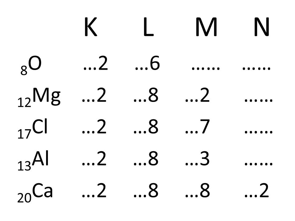 K L M N 8O …2 …6 …… …… 12Mg …2 …8 …2 …… 17Cl …2 …8 …7 ……