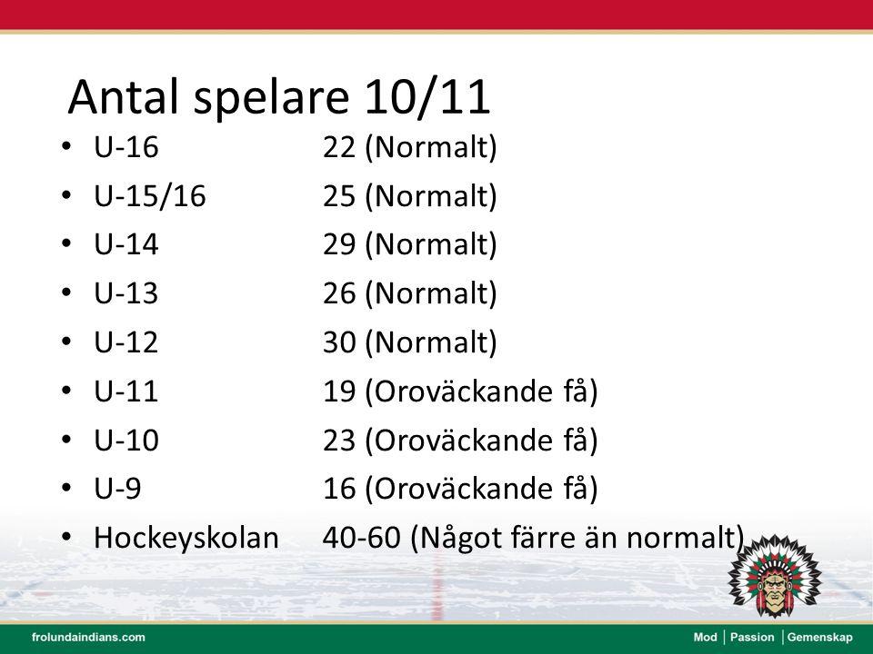 Antal spelare 10/11 U-16 22 (Normalt) U-15/16 25 (Normalt)