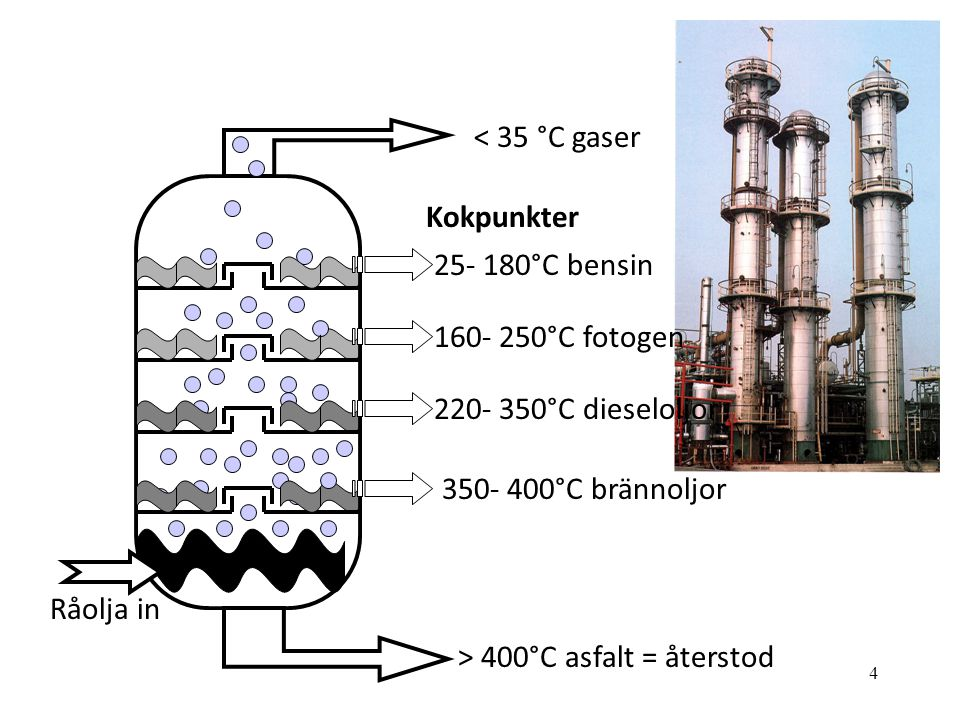 < 35 °C gaser Kokpunkter. 25- 180°C bensin. 160- 250°C fotogen. 220- 350°C dieseloljor. 350- 400°C brännoljor.