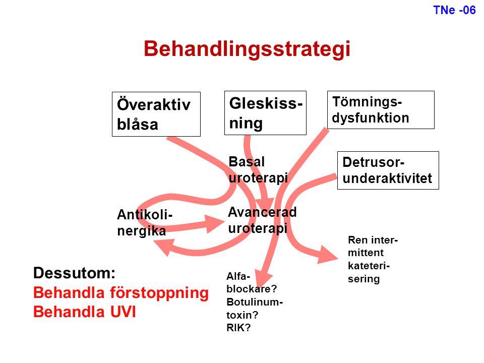 Behandlingsstrategi Överaktiv Gleskiss- blåsa ning Dessutom: