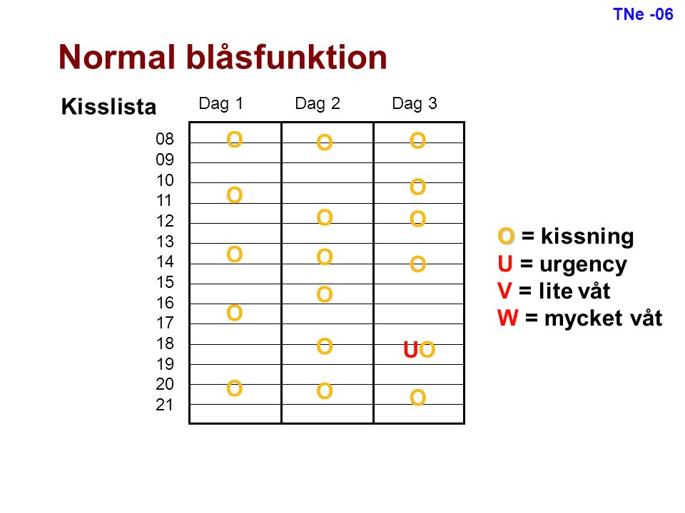 Normal blåsfunktion Kisslista O O O O O O O O = kissning U = urgency O