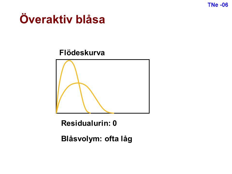 Överaktiv blåsa Flödeskurva Residualurin: 0 Blåsvolym: ofta låg