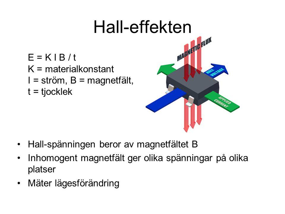 Hall-effekten E = K I B / t K = materialkonstant I = ström, B = magnetfält, t = tjocklek. Hall-spänningen beror av magnetfältet B.