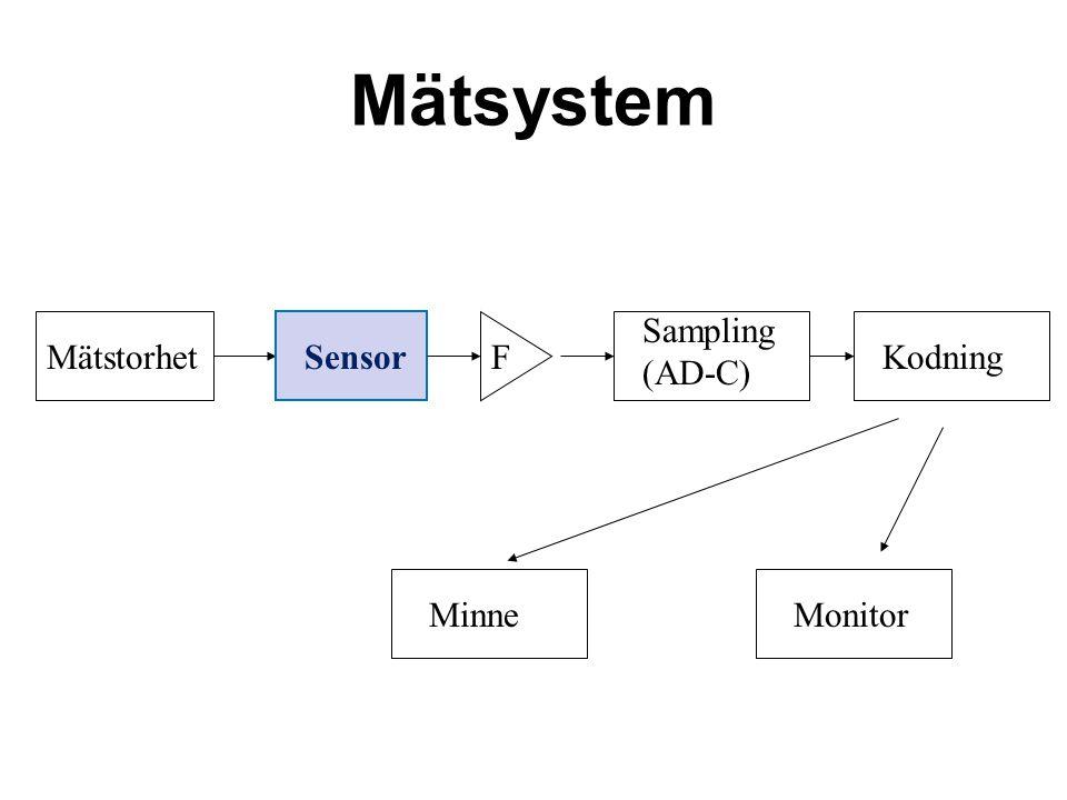 Mätsystem Sampling (AD-C) Mätstorhet Sensor F Kodning Minne Monitor