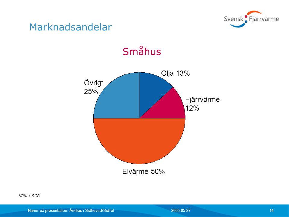 Marknadsandelar Småhus Olja 13% Övrigt 25% Fjärrvärme 12% Elvärme 50%