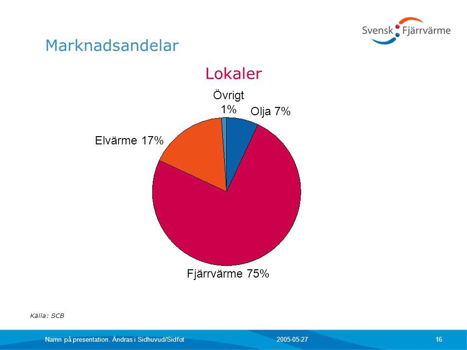 Marknadsandelar Lokaler Övrigt 1% Olja 7% Elvärme 17% Fjärrvärme 75%