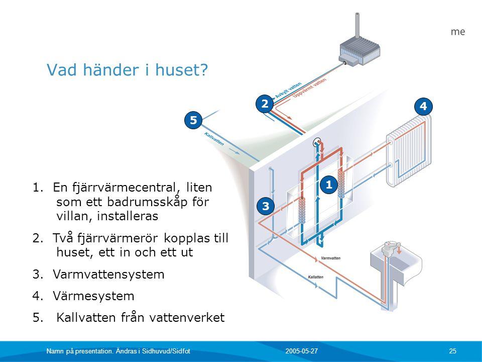 Vad händer i huset 2. 4. 5. 1. En fjärrvärmecentral, liten som ett badrumsskåp för villan, installeras.
