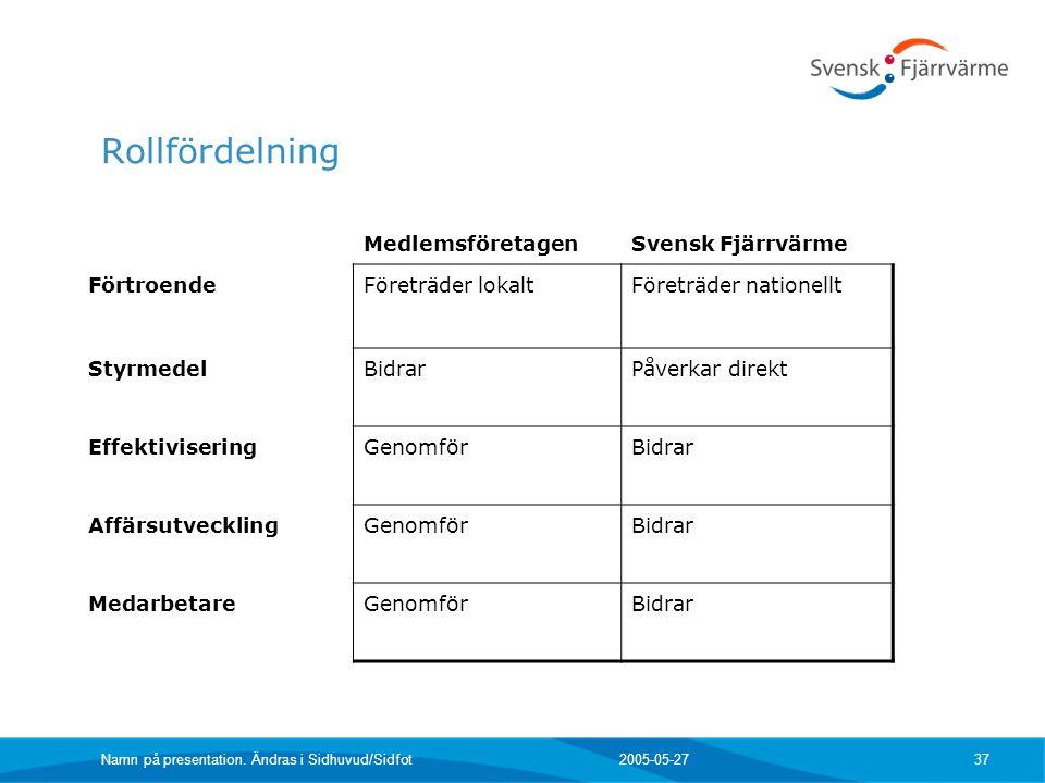 Rollfördelning Medlemsföretagen Svensk Fjärrvärme Förtroende