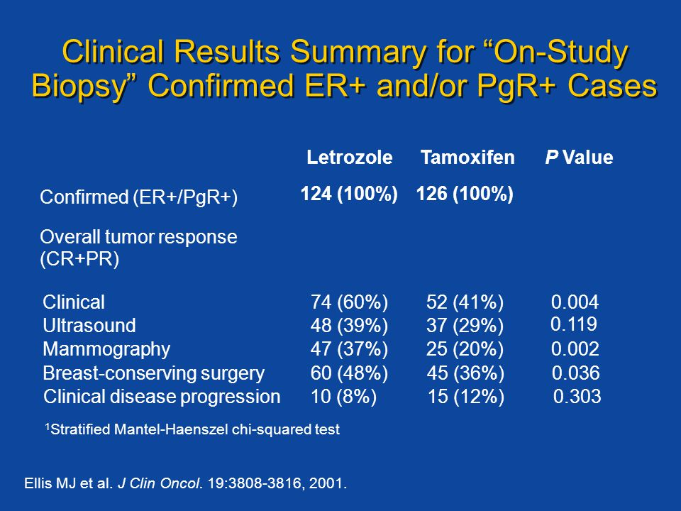 Clinical Results Summary for On-Study Biopsy Confirmed ER+ and/or PgR+ Cases