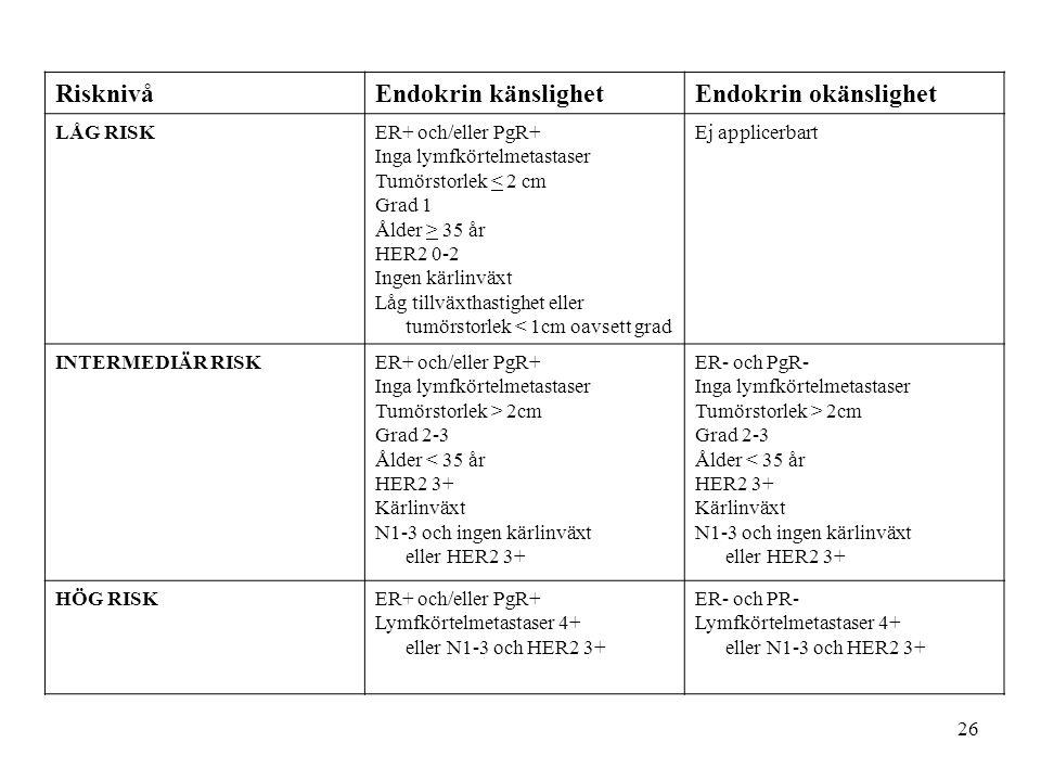 Risknivå Endokrin känslighet Endokrin okänslighet LÅG RISK