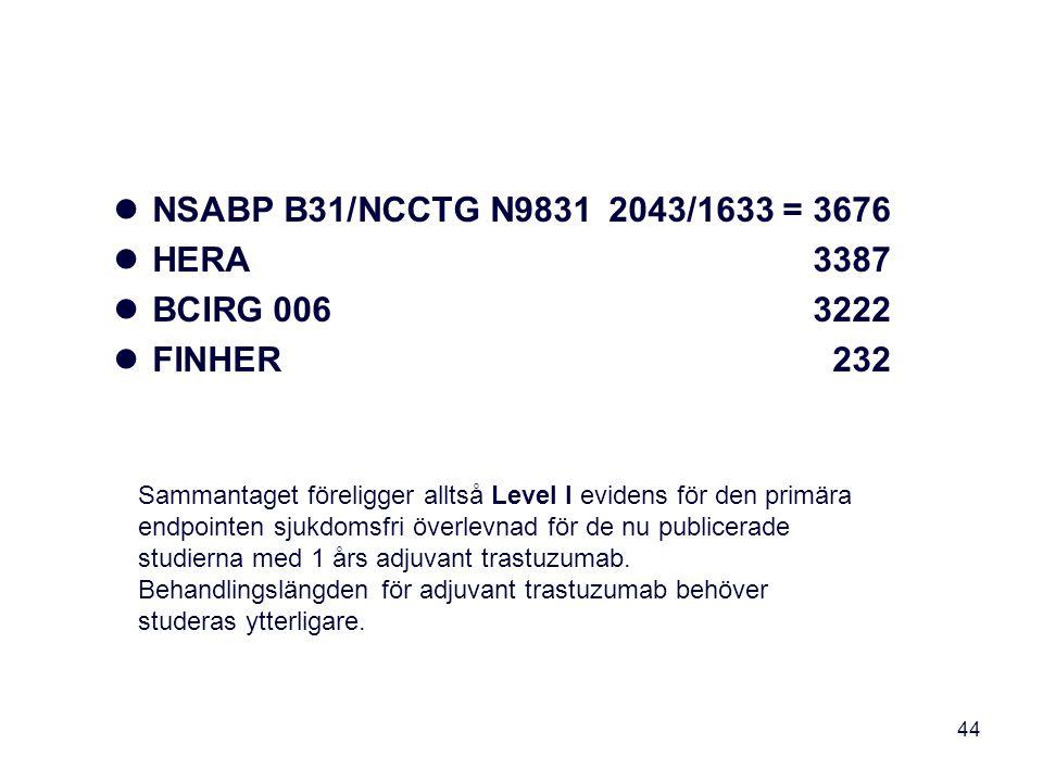 NSABP B31/NCCTG N9831 2043/1633 = 3676 HERA 3387 BCIRG 006 3222