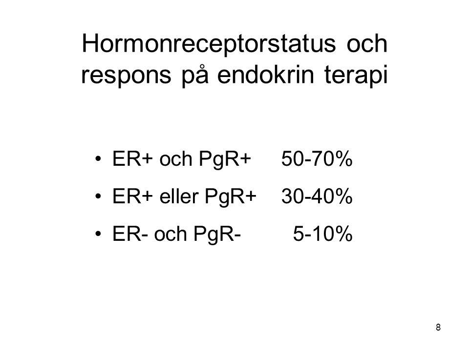 Hormonreceptorstatus och respons på endokrin terapi