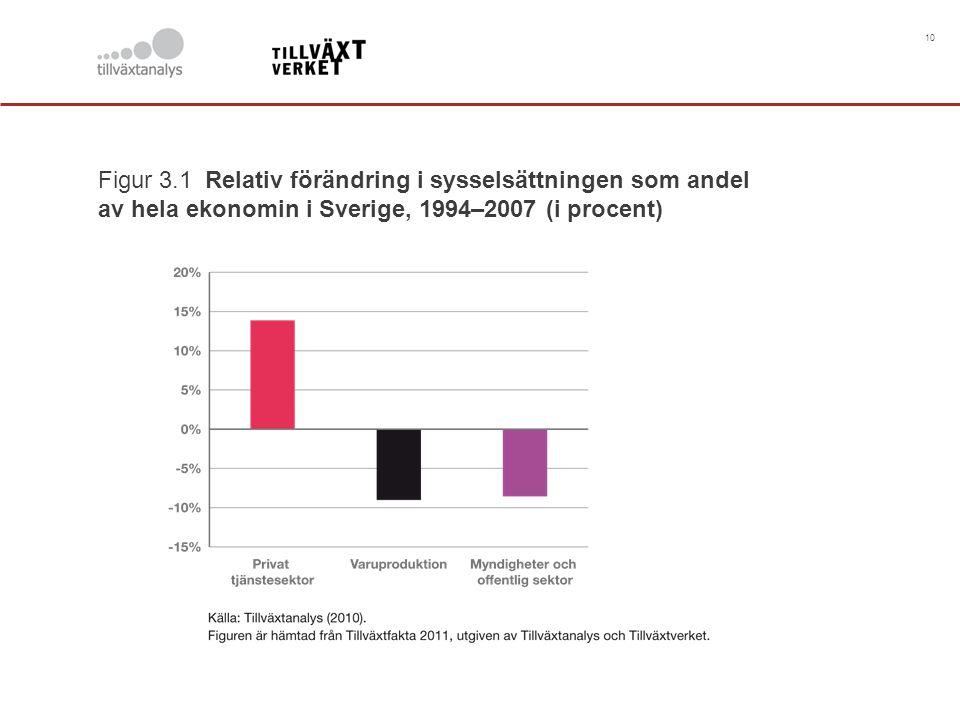 10 Figur 3.1 Relativ förändring i sysselsättningen som andel av hela ekonomin i Sverige, 1994–2007 (i procent)