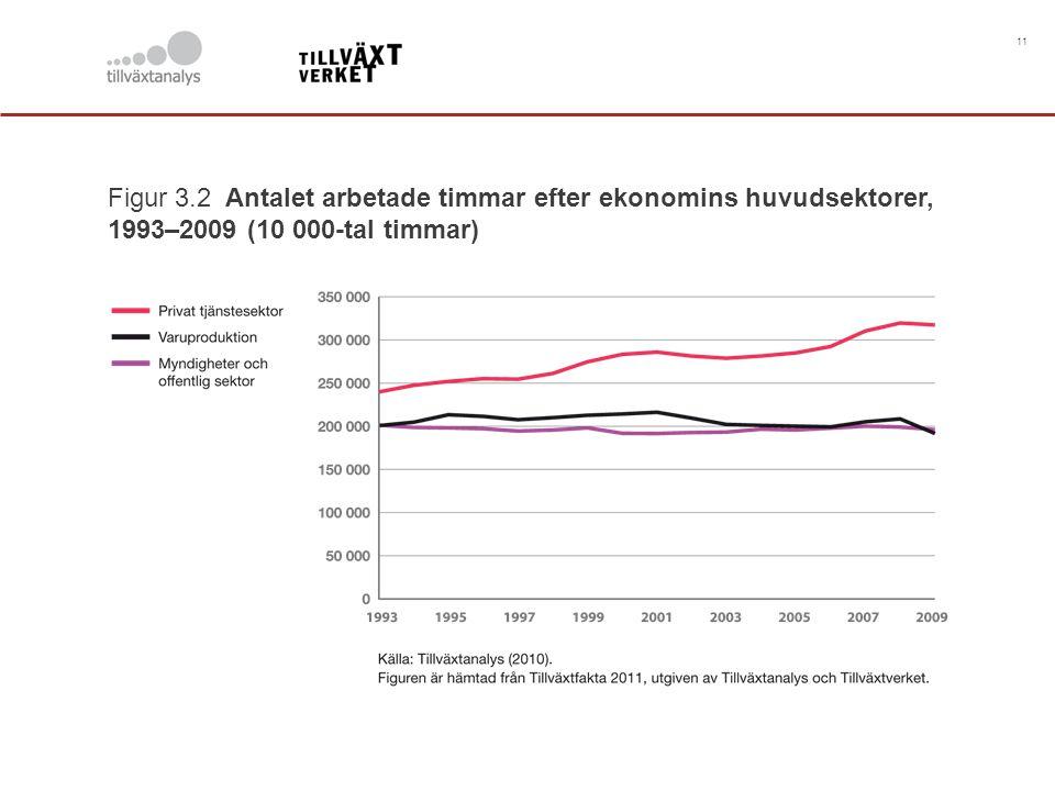 11 Figur 3.2 Antalet arbetade timmar efter ekonomins huvudsektorer, 1993–2009 (10 000-tal timmar)