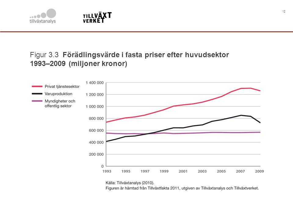 12 Figur 3.3 Förädlingsvärde i fasta priser efter huvudsektor 1993–2009 (miljoner kronor)