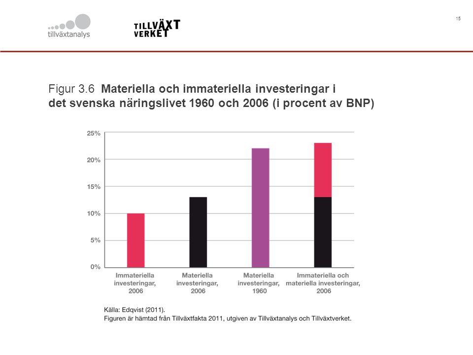 15 Figur 3.6 Materiella och immateriella investeringar i det svenska näringslivet 1960 och 2006 (i procent av BNP)