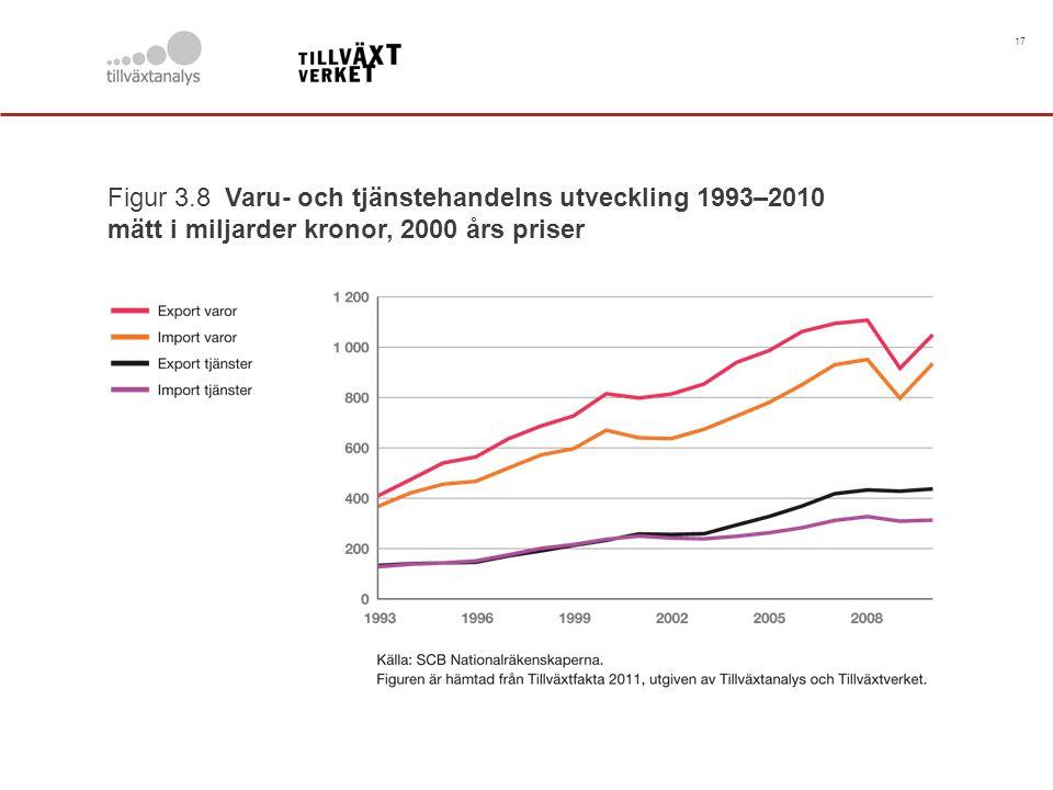 17 Figur 3.8 Varu- och tjänstehandelns utveckling 1993–2010 mätt i miljarder kronor, 2000 års priser.