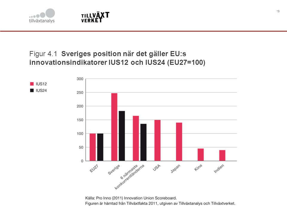 19 Figur 4.1 Sveriges position när det gäller EU:s innovationsindikatorer IUS12 och IUS24 (EU27=100)