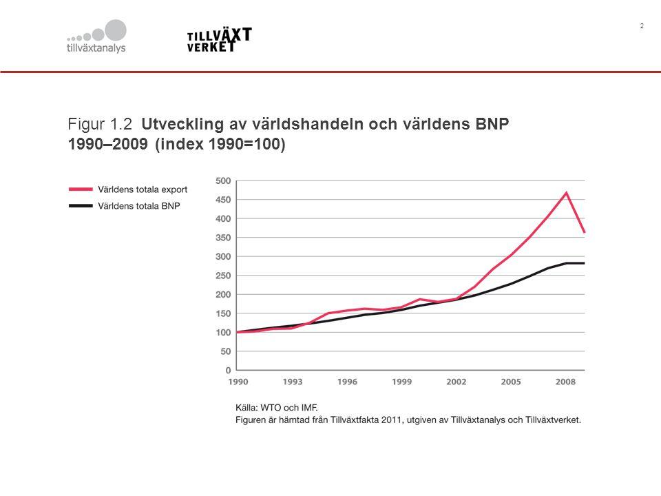 2 Figur 1.2 Utveckling av världshandeln och världens BNP 1990–2009 (index 1990=100)