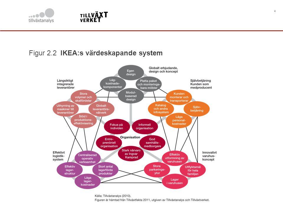 Figur 2.2 IKEA:s värdeskapande system
