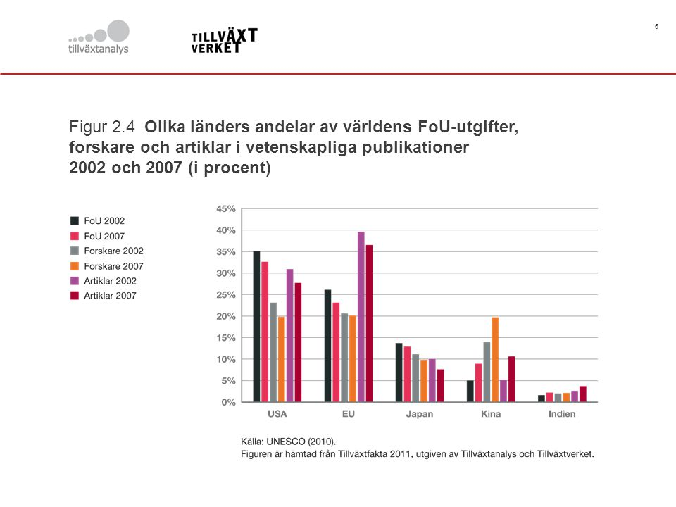 Figur 2.4 Olika länders andelar av världens FoU-utgifter,