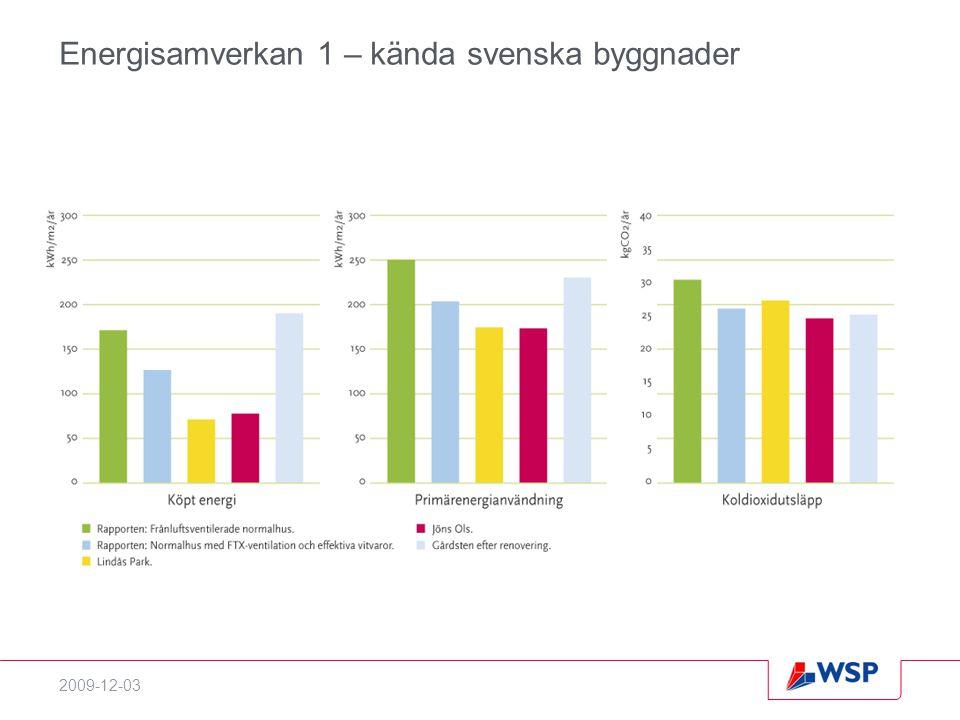 Energisamverkan 1 – kända svenska byggnader