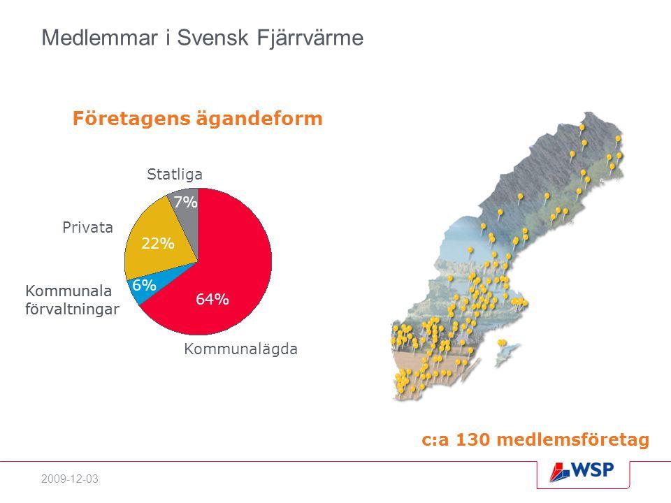 Medlemmar i Svensk Fjärrvärme