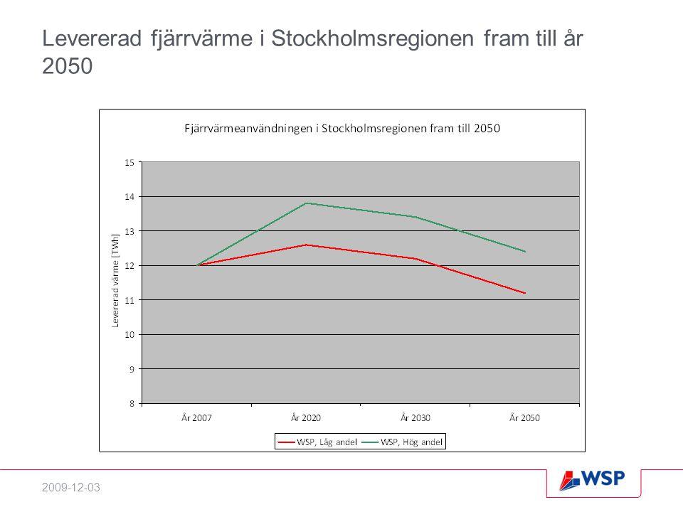 Levererad fjärrvärme i Stockholmsregionen fram till år 2050