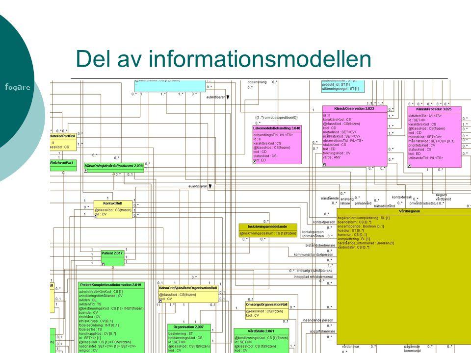 Del av informationsmodellen