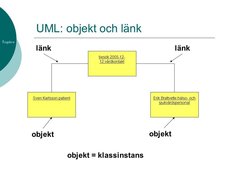 UML: objekt och länk länk objekt objekt = klassinstans