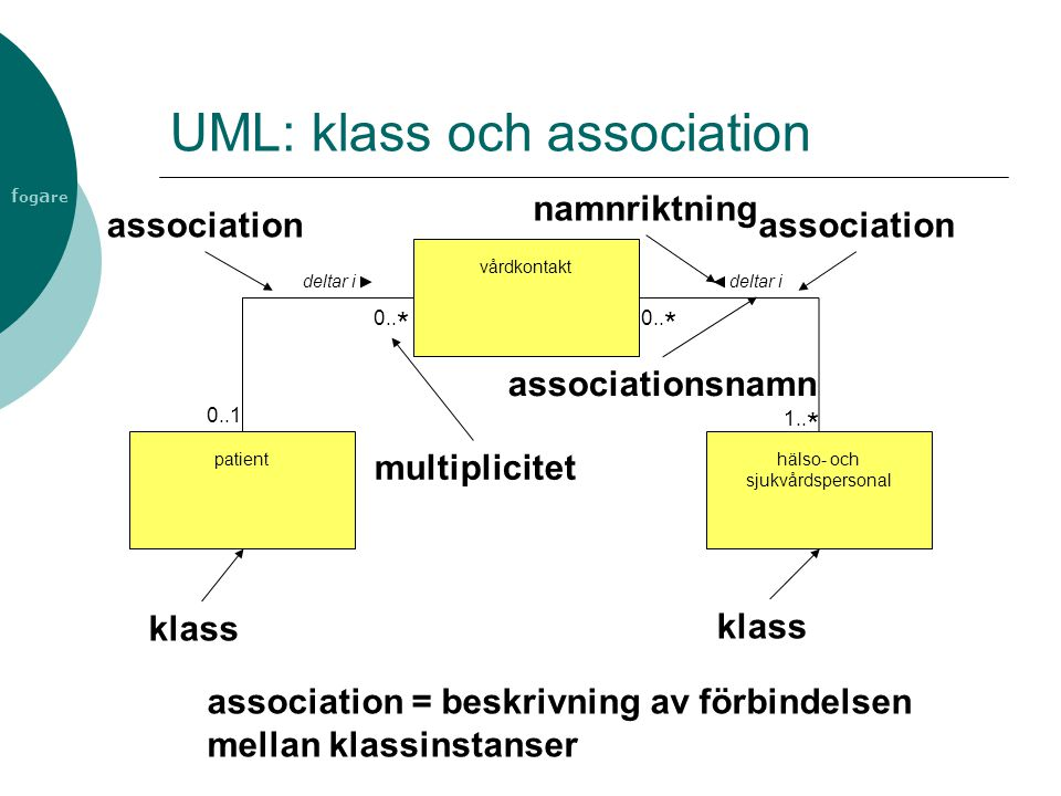 UML: klass och association