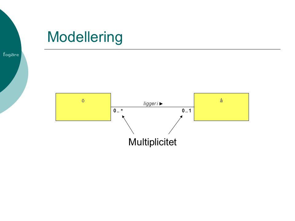 Modellering ö å ligger i .. * .. 1 Multiplicitet