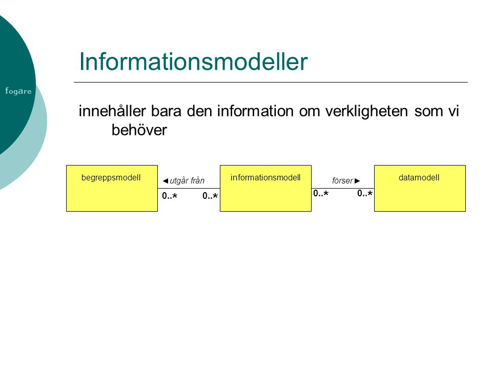 Informationsmodeller