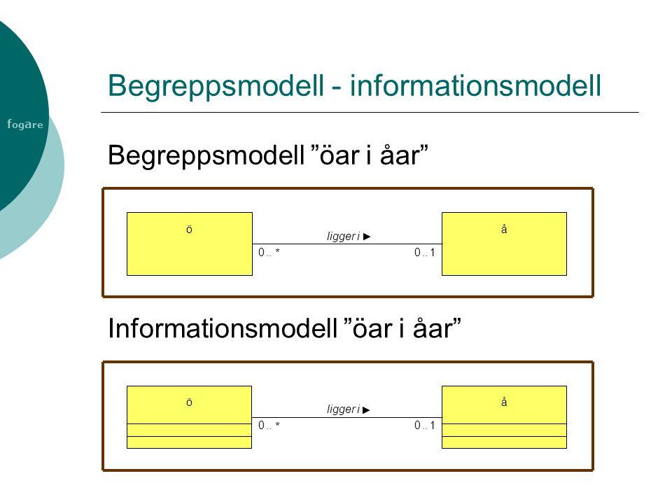 Begreppsmodell - informationsmodell