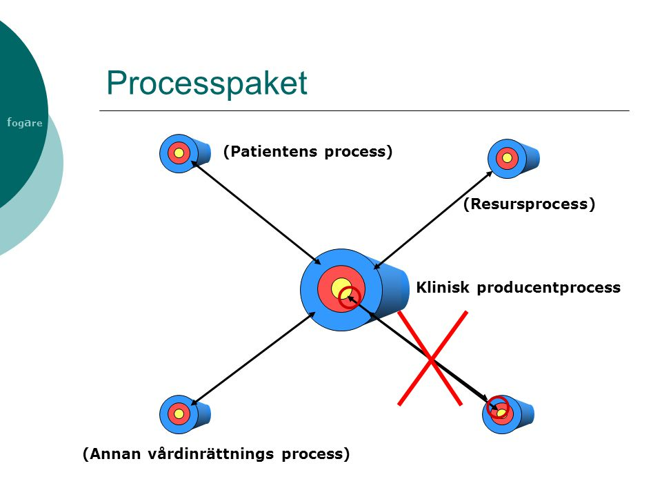 Processpaket (Patientens process) (Resursprocess)