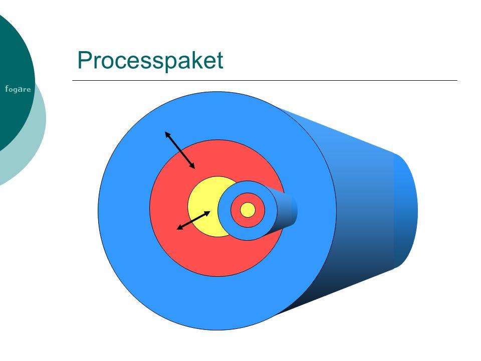 Processpaket