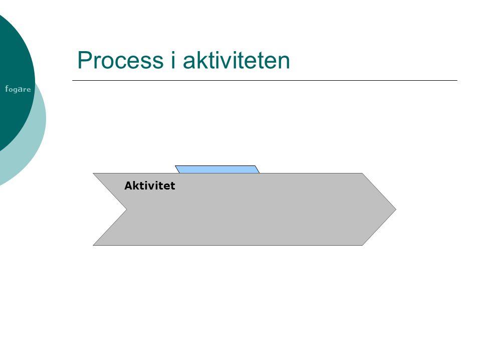 Process i aktiviteten Aktivitet