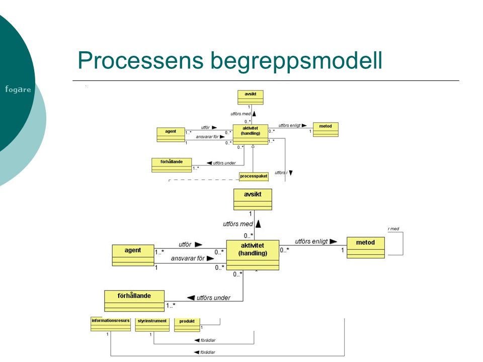 Processens begreppsmodell