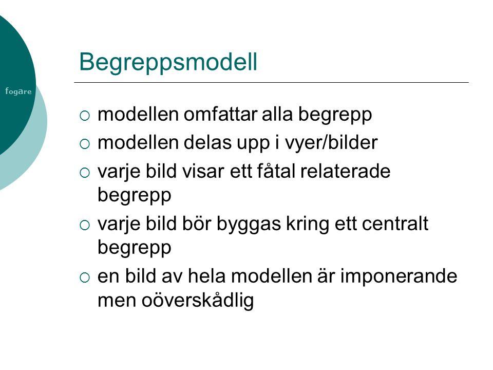 Begreppsmodell modellen omfattar alla begrepp