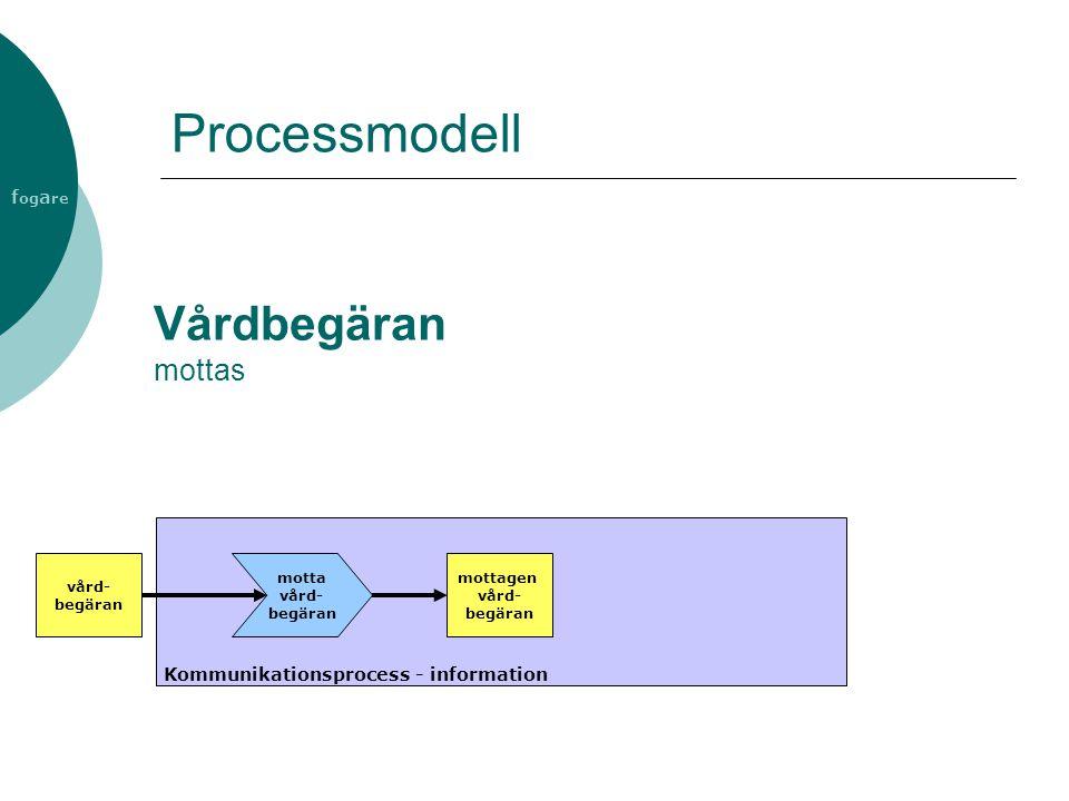 Processmodell Vårdbegäran mottas
