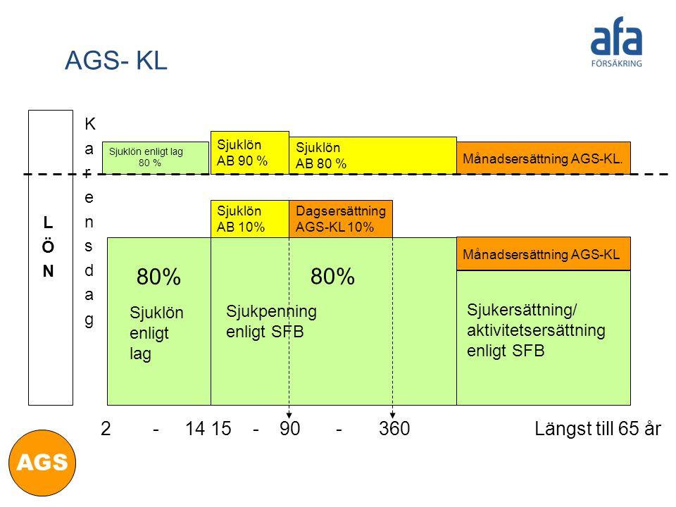 AGS- KL 80% 80% AGS 2 - 14 15 - 90 - 360 Längst till 65 år K a r e n s