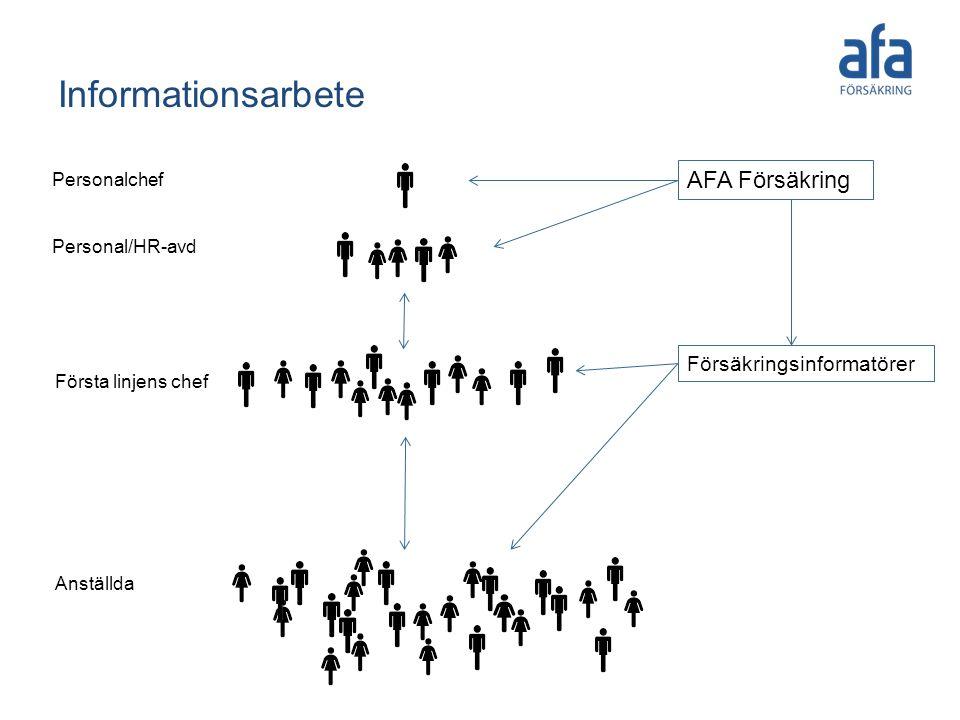 Informationsarbete AFA Försäkring Försäkringsinformatörer Personalchef