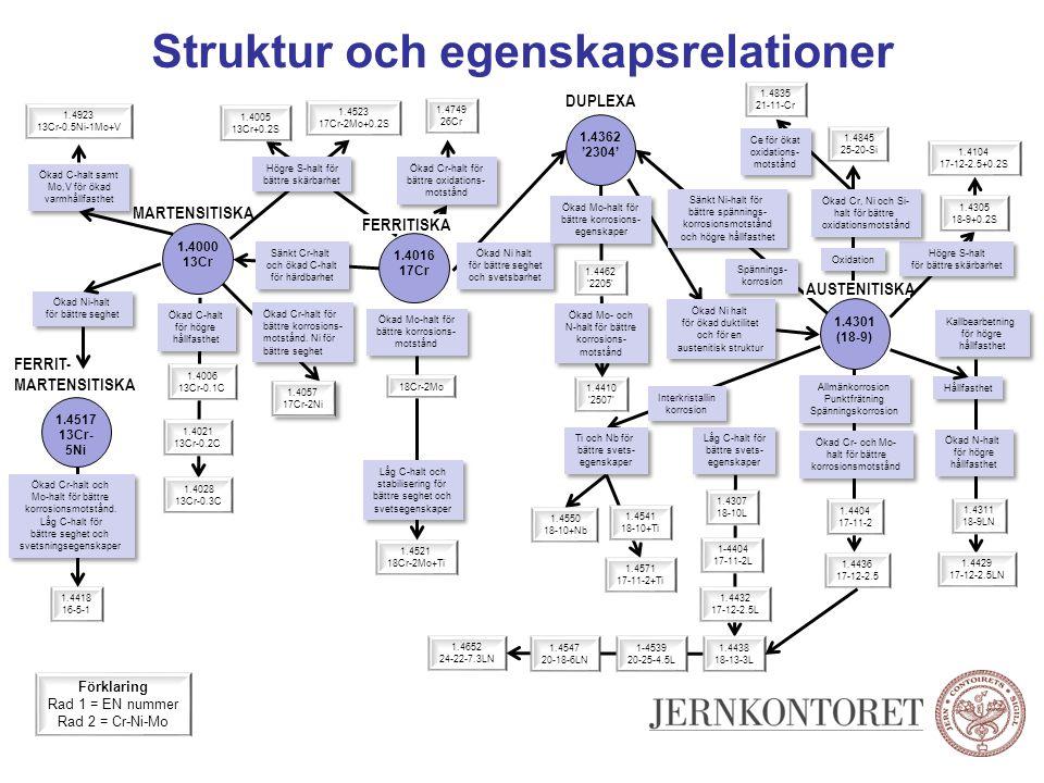 Struktur och egenskapsrelationer