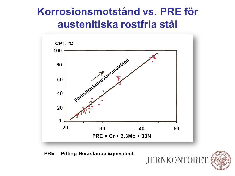 Korrosionsmotstånd vs. PRE för austenitiska rostfria stål