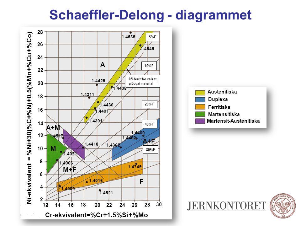 Schaeffler-Delong - diagrammet